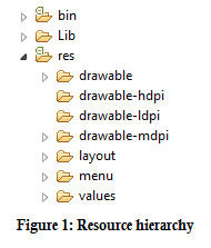 Figure1 : Resource hierarchy