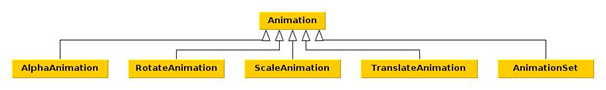 [Diagram 1] Animations class diagram