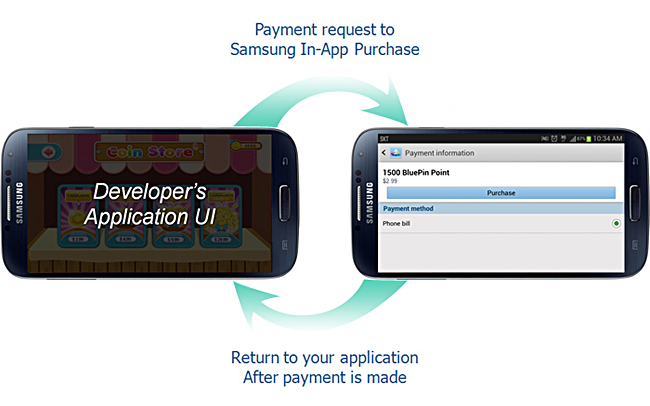 figure 2. Samsung In-App Purchase Service Flow