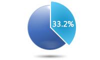 33.2%