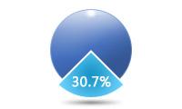 30.7%