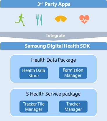 Samsung Digital Health Platform