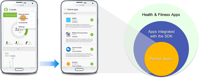 Samsung Digital Health Partner Apps