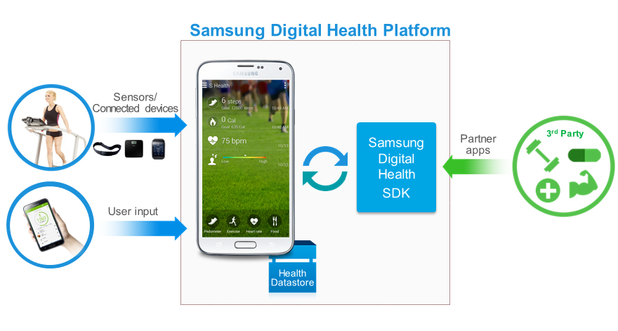 Samsung Digital Health Platform