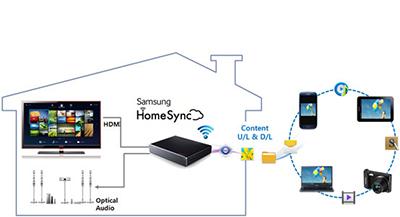 Introducing Samsung HomeSync