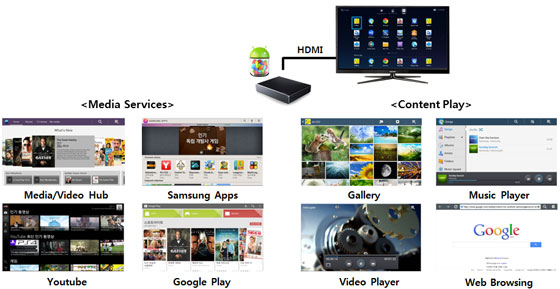 Android Media Center at Home