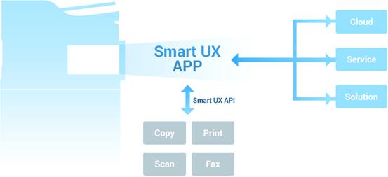 Smart UX APP